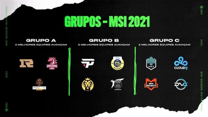 Grupos MSI 2021